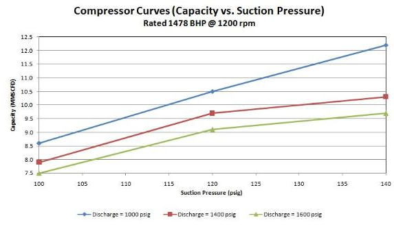 Simulation of a Reciprocating Compressor in HYSYS