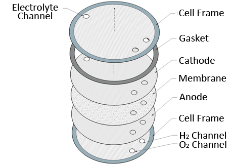 An industrial-scale alkaline electrolysis cell