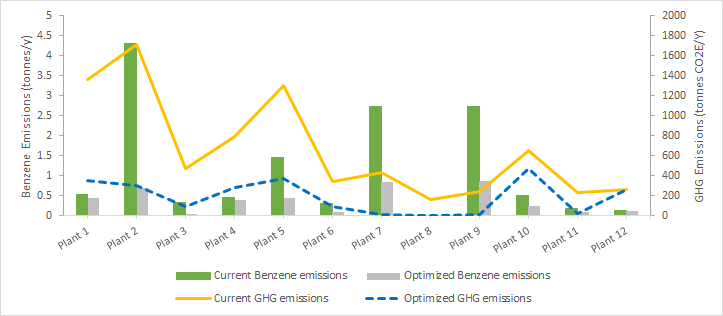 Benzene and GHG emissions reductions bar graph