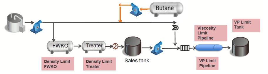 Process diagram Dilbit preparation