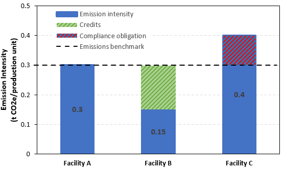 Facility performance under TIER
