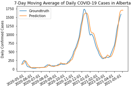7-day moving average of daily COVID-19 cases in Alberta with true (up to May 1, 2021) and predicted values (up to May 8, 2021).