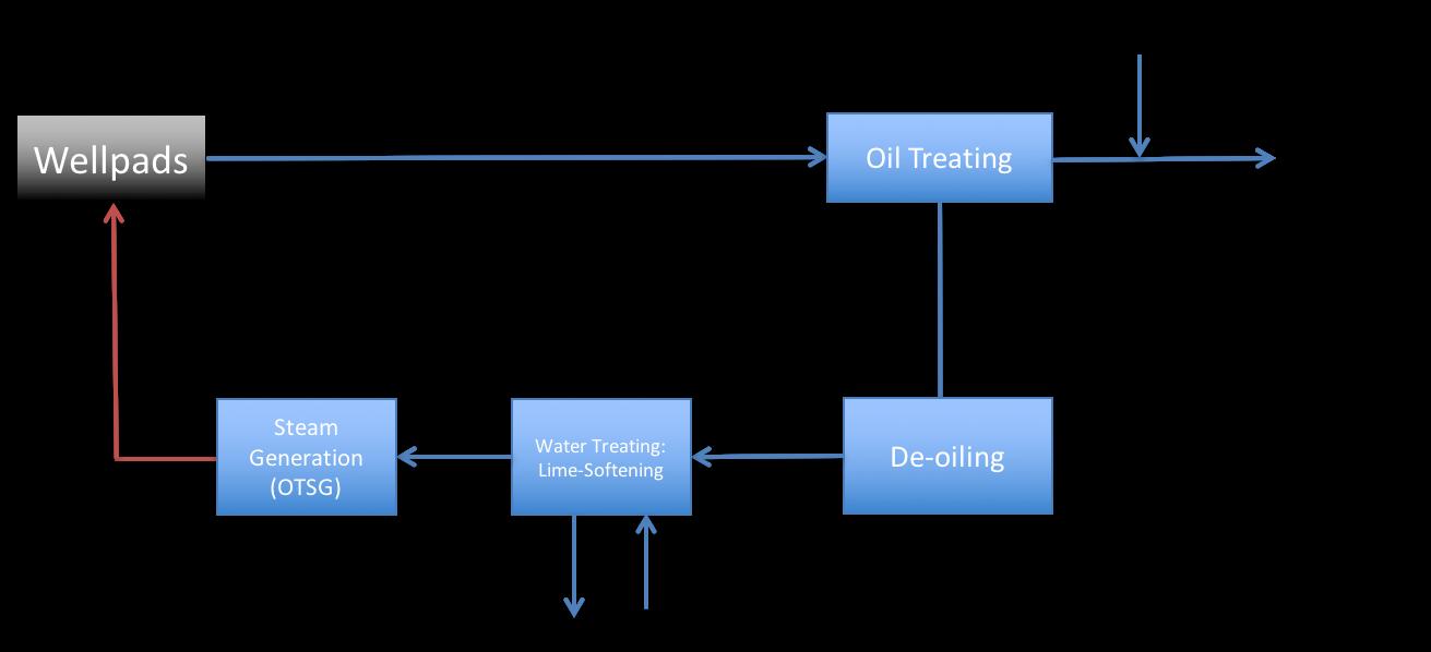SAGD Block Flow Diagram