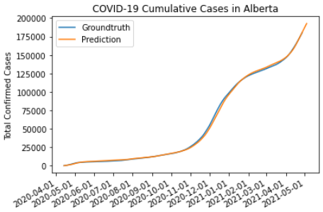 COVID-19 cumulative cases in Alberta with true (up to May 1, 2021) and predicted values (up to May 8, 2021)