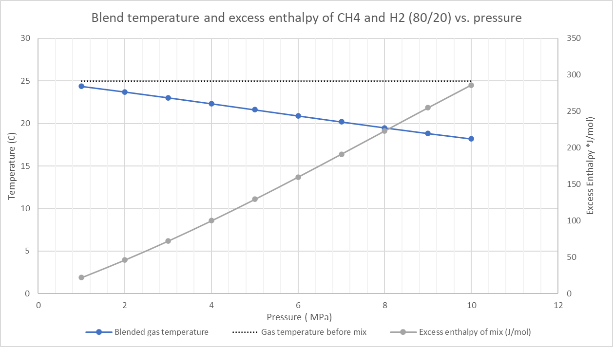 Blend temperature and excess enthalpy of mixing for 80 mol% CH4 - 20 mol% H2 with respect to pressure.