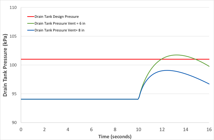 Drain Tank Pressure Results