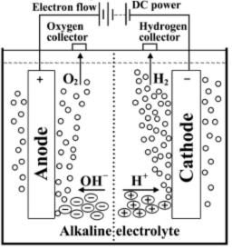 A typical electrolysis cell