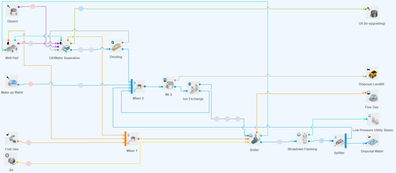 Typical SAGD operation using COSIA's InsituSim simulator