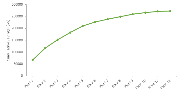 Cumulative savings for twelve dehydration units.