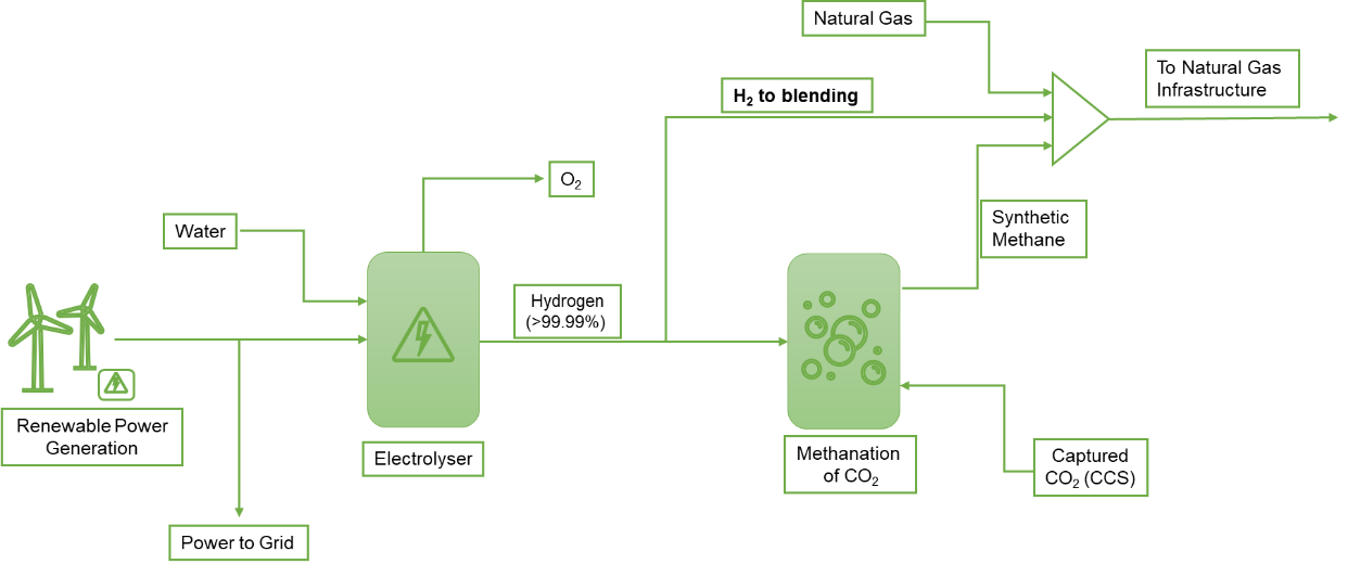 Green Hydrogen Production and Storage into an existing Natural Gas Network