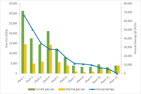Fuel gas savings results bar graph