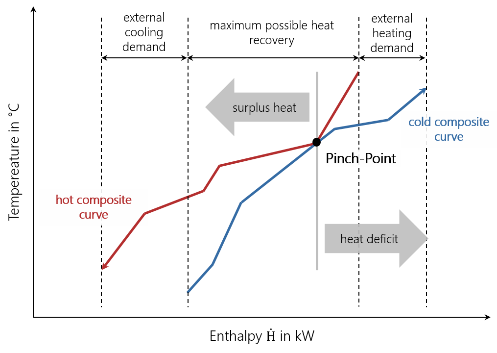 Example of heating and cooling loads versus temperature graph