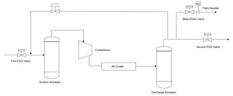 Compressor BLOWDOWN Inventory